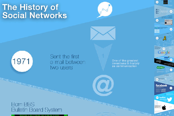 Infographic History of the Sociale Networks. Created by http://socialcom.es Socialcom Estrategia en Redes Sociales y Comunicación S.L. - If you share put a link to Socialcom.es